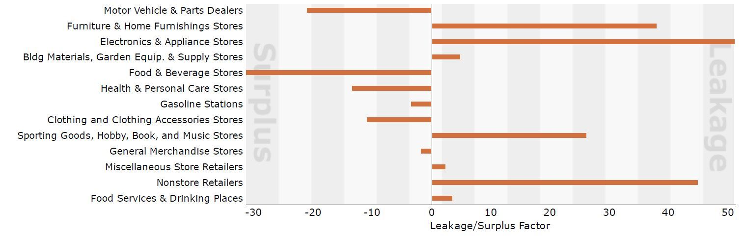 2017 Leakage/Surplus Factor by Industry Subsector bar chart
